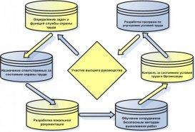 Схема организации охраны труда